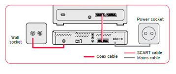 Customer support connection line issues virgin media ireland connect the mains cable to the back of your digital box and plug it into the nearest mains socket switch on both units cheapraybanclubmaster Image collections